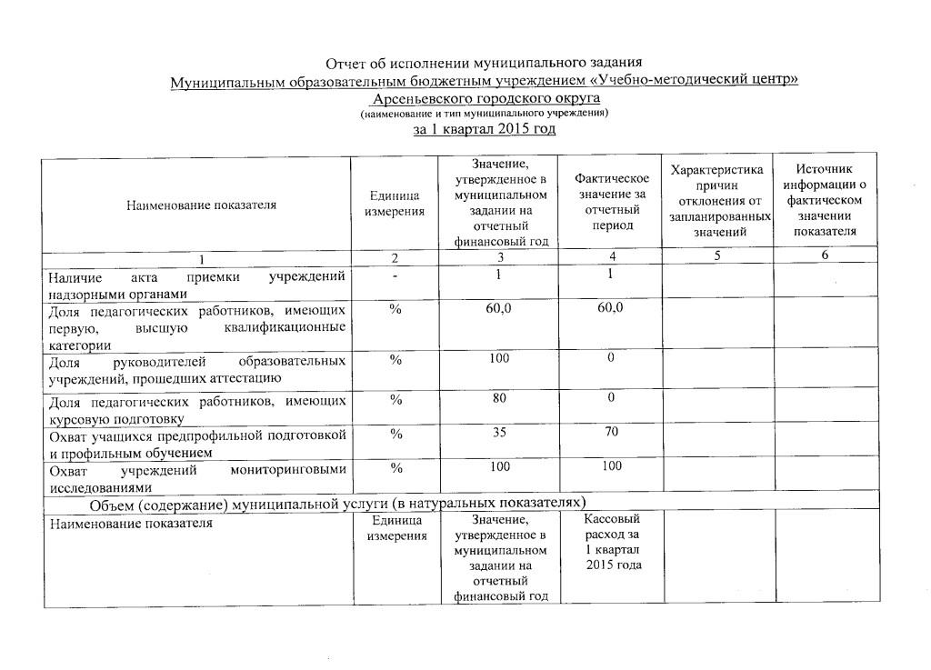 Отчет за квартал_1 от 03.04.2015г.